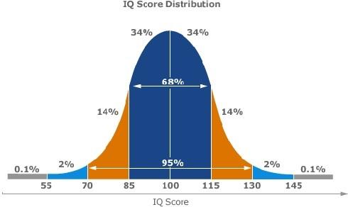 What does it mean if you had got 132 IQ? | Alpha IQ Society