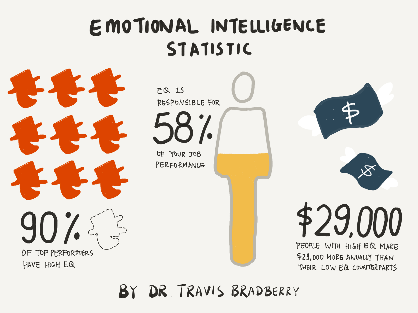 individual success and importance of ei Emotional intelligence in the workplace: why it matters more than personality emotional intelligence quotient, or eq, is a term that is being used more and more within human resources departments and is making its way into executive boardrooms.