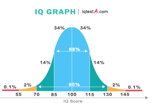iq scores, highest iq, iq test free